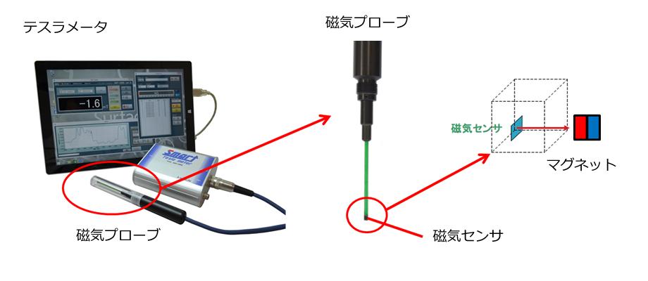 テスラメータと磁気プローブ