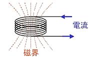 着磁コイルに電流を流すと磁界が発生する