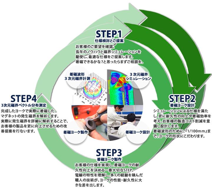 着磁ヨーク製作のPDCAサイクル