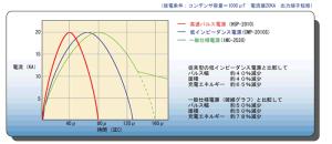 低インピーダンス着磁電源の着磁電流波形の比較