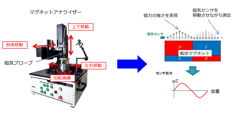 マグネットアナライザーの測定原理の紹介