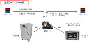 着磁生産ラインの一例