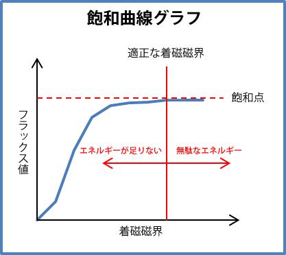 飽和着磁の飽和曲線グラフ