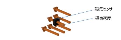 磁気センサの磁束密度集録の仕組み