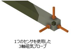 1つの磁気センサを使用した3軸磁気プローブ