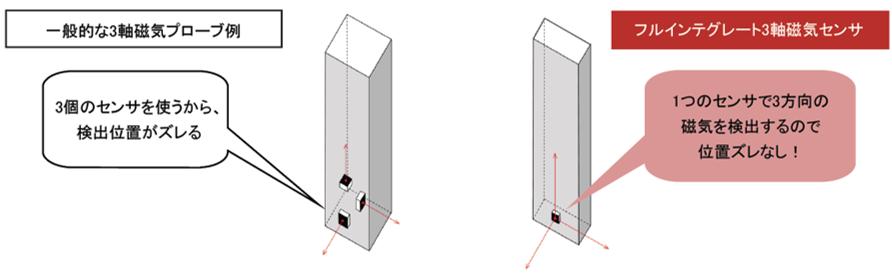 3軸テスラメーター/ガウスメーター磁気センサ